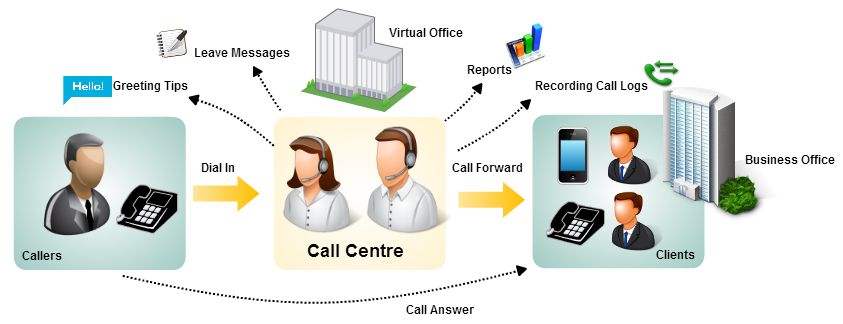 Intimate Call Manager Auto Dialer System For Superior