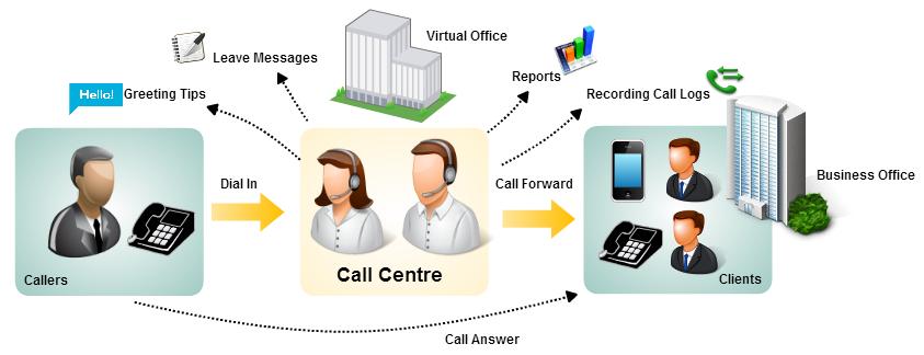call center ippbx system 呼叫中心電話系統 - 電話系統(Telephone ...
